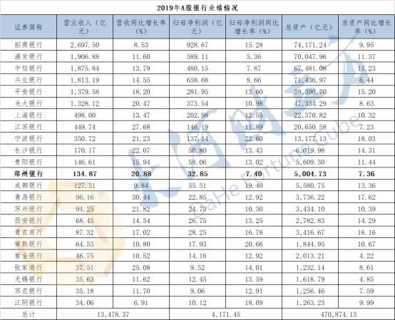 20200311郑州银行百强榜增长-2.jpg