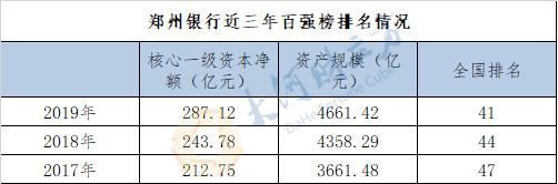 20200311郑州银行百强榜增长-1.jpg