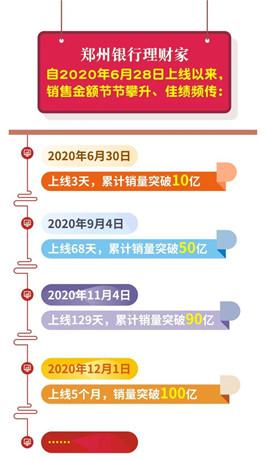 20210303郑州银行理财-1.jpg