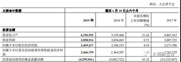 20190822郑州银行半年报-2.jpg