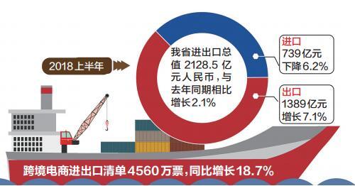 上半年全省进出口完成2128亿元 郑州进出口额占全省近七成