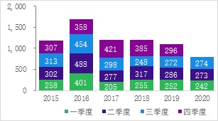 20201111安永三季度对外投资分析-1.jpg