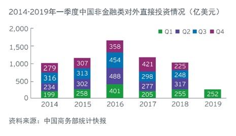 20190508中国一季度海外投资概览-1.jpg