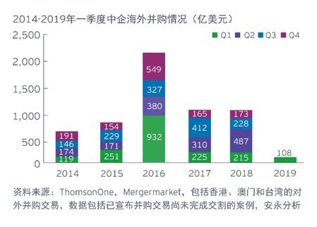 20190508中国一季度海外投资概览-2.jpg