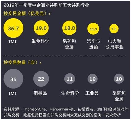 20190508中国一季度海外投资概览-3.jpg