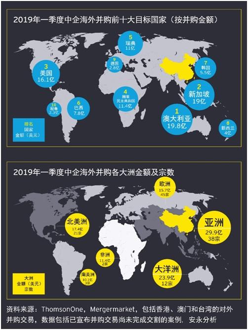 20190508中国一季度海外投资概览-4.jpg