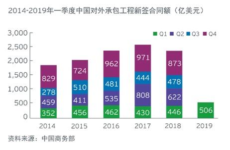20190508中国一季度海外投资概览-5.jpg
