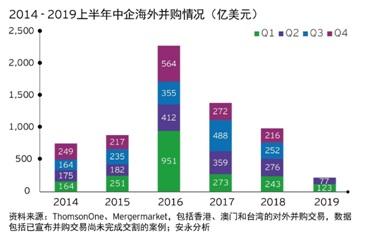 20190806上半年中国海外投资-2.jpg