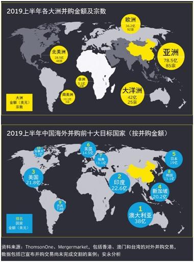 20190806上半年中国海外投资-4.jpg