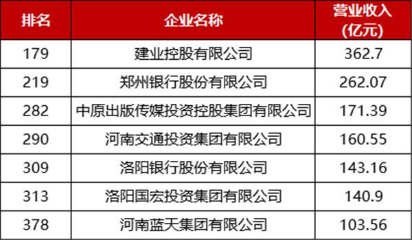 20200928郑州银行500强服务业-2.jpg