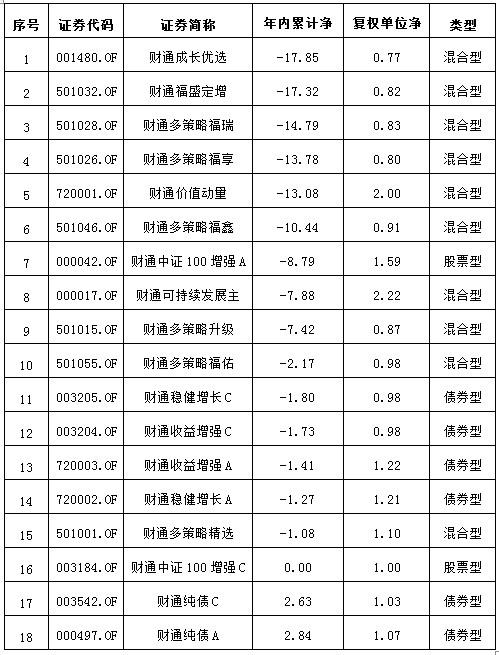 财通基金表20180628.jpg